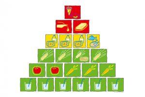 aid-Ernährungspyramide